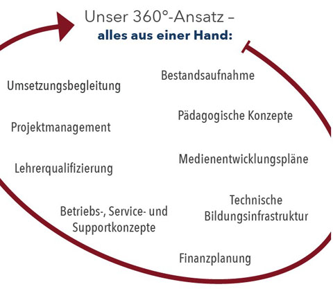 360-Grad-Ansatz Lehrerqualifizierung Medienentwicklungspläne Pädagogische Konzepte