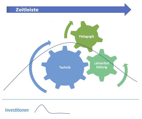 grafik-medienentwicklung Lehrerqualifizierung Medienentwicklungspläne Pädagogische Konzepte
