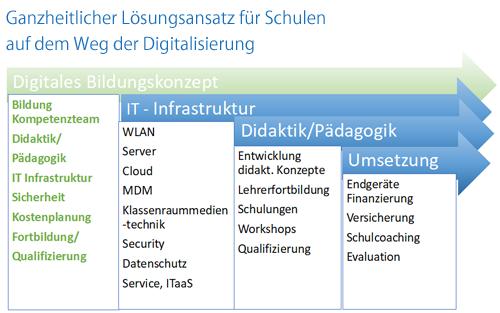 Digitlae Bildungskonzept IT Infrastruktur Didaktik Pädagogik Umsetzung